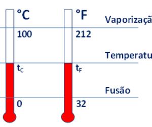 Prevod celsius na fahrenheit